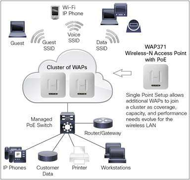 giải pháp wifi Cisco WAP371-E-K9 Wireless-AC/N Dual Radio Access Point with PoE