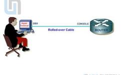 Hướng dẫn chi tiết sử dụng giao diện dọng lệnh của Cisco IOS Phần 1