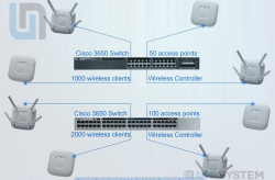 Điểm tương đồng và khác biệt giữa các loại Switch 3850, 3650