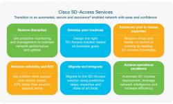 Tư vấn DNA của Cisco cho SD-Access, thiết kế và triển khai