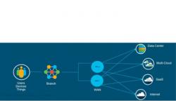 Cách mạng hóa mạng WAN với kiến trúc phần mềm Cisco IOS XE