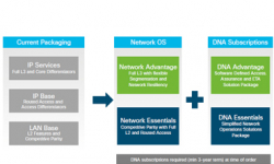 Cisco IOS trên thiết bị chuyển mạch Cisco Catalyst