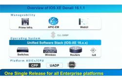 Cisco IOS XE - Quá khứ, Hiện tại và Tương lai