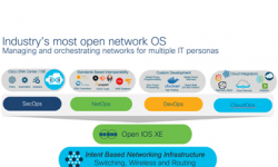 Giúp khách hàng xác định lại hoạt động mạng với API Catalyst 9000 và IOS-XE