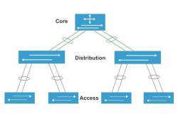 Tìm hiểu về hệ thống mạng core switch của Cisco