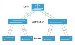 Lớp core switch Cisco có chức năng gì trong hệ thống mạng