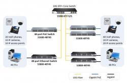 Tìm hiểu switch cisco 10Gb, phân biệt và lựa chọn hợp lý cho hệ thống mạng