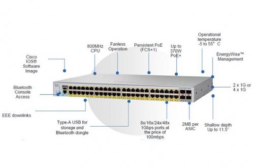 Siêu Thị Mạng phân phối switch Cisco catalyst 2960L chính hãng tại Sài Gòn