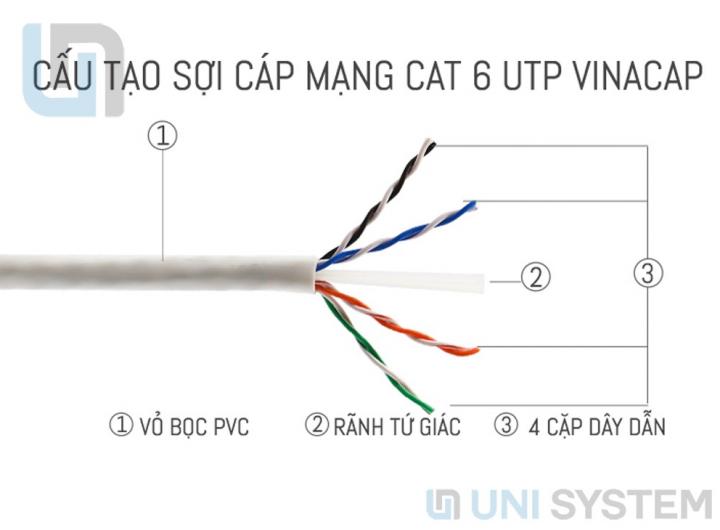 cáp Cat6 Vinacap, Cáp mạng Vinacap Cat6 UTP, Cat6 Vinacap, cáp mạng Cat6 Vinacap, cáp UTP CAT6 Vinacap, cáp mạng Cat6 UTP Vinacap
