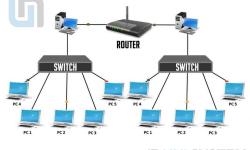 Tìm hiểu sự khác biệt giữa Switch Cisco và Router Cisco
